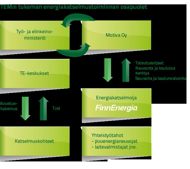 Finnenergia